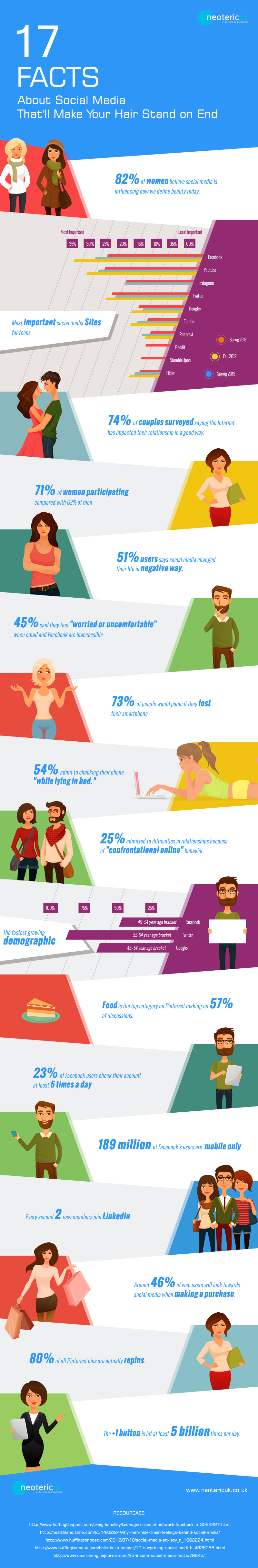 17 Facts about Social Media That'll Make Your Hair Stand on End! [Info-Graphics]