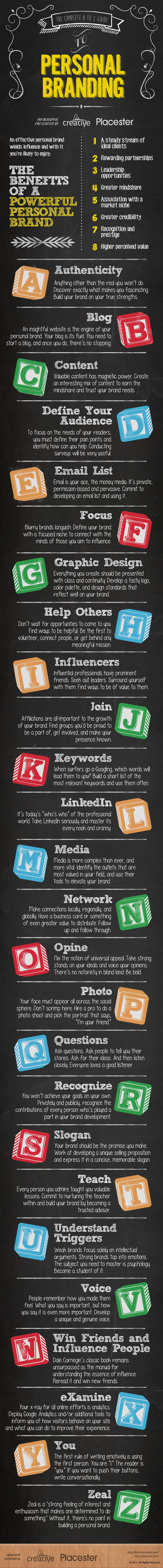 Personal Branding: The Complete A to Z Guide to Doing It Right [Infographic]