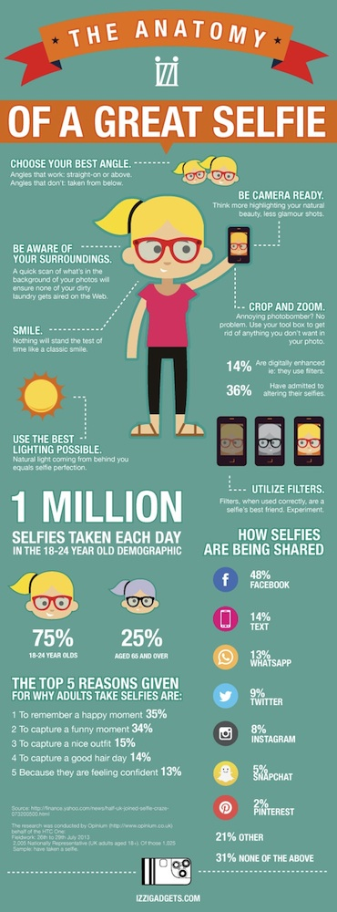 The Anatomy Of A Great Selfie