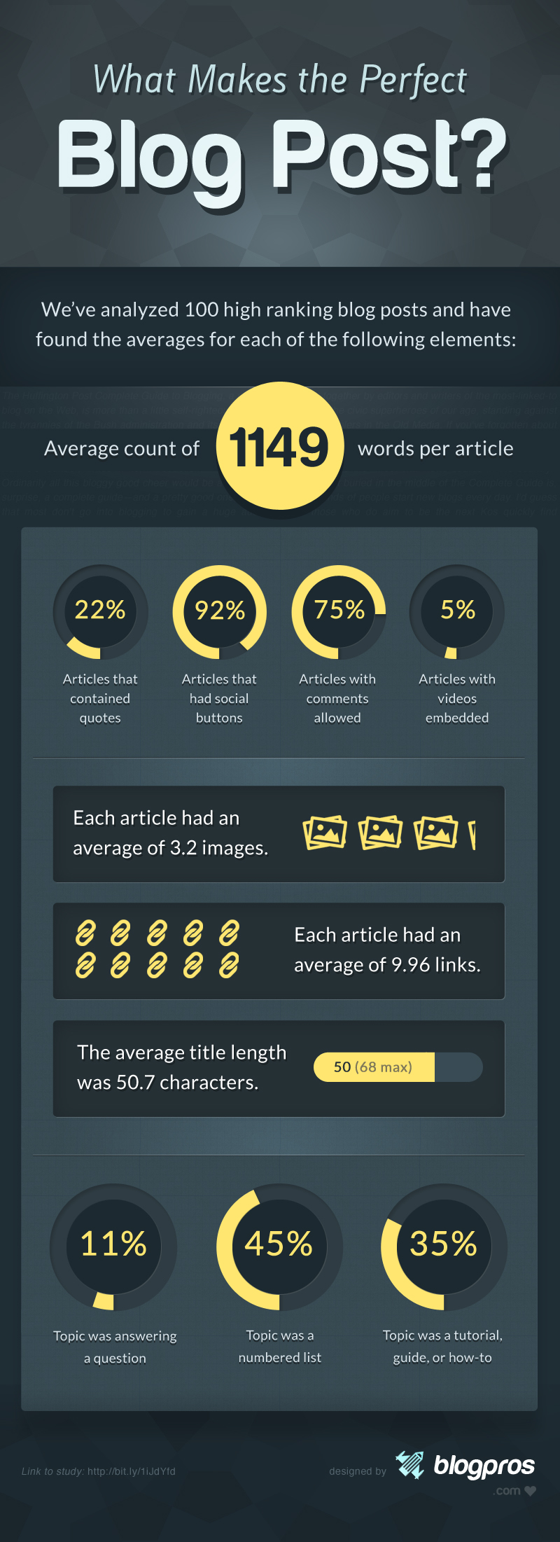 16. What Makes The Perfect Blog Post [Infographic]