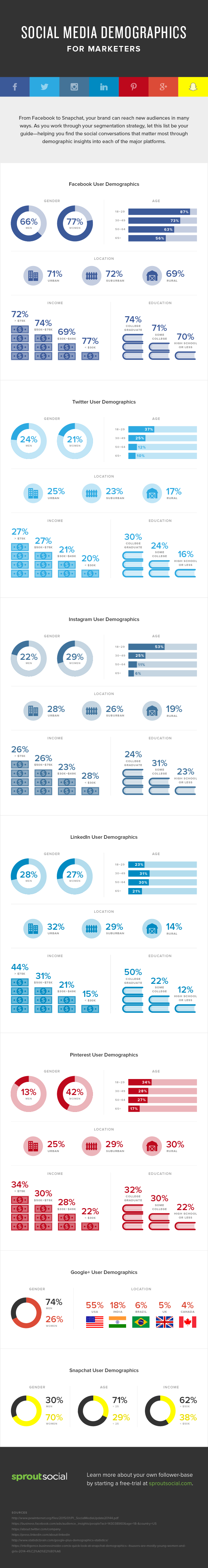 SocialMedia Demographics For Marketers