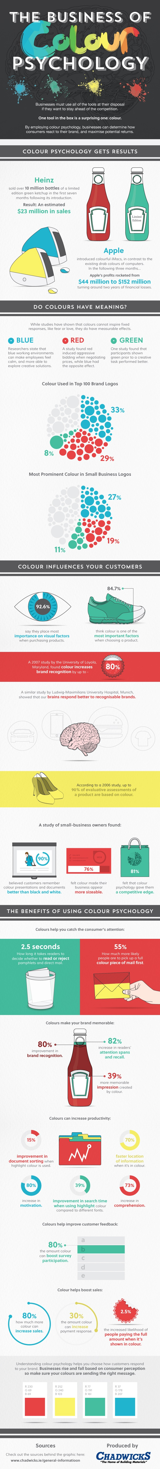 Brand Strategy: The Business of Colour Psychology [Infographic]