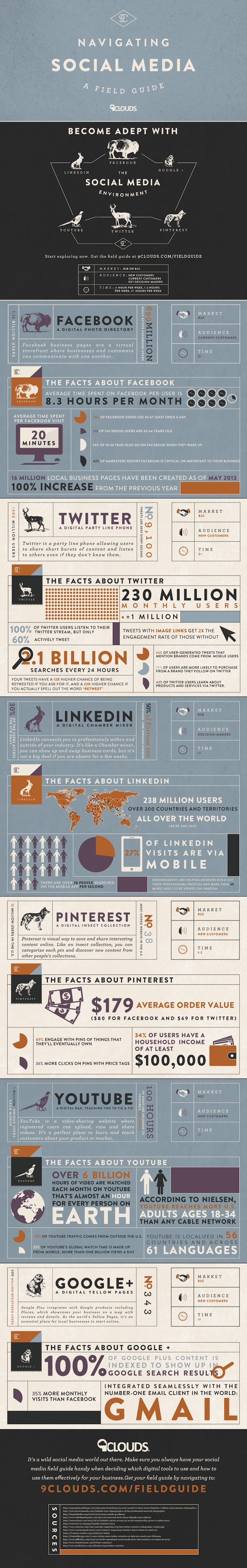 A Field Guide To Navigating Social Media [Infographic]