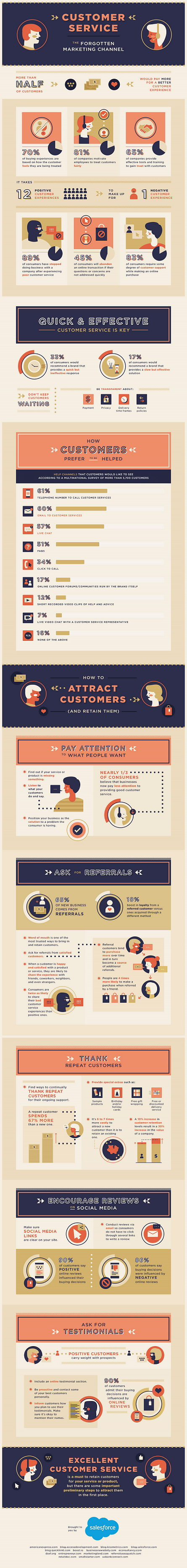 Brand Strategy: Customer Service as a Marketing Strategy [Infographic]